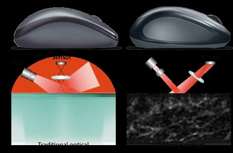 opticalvslaser