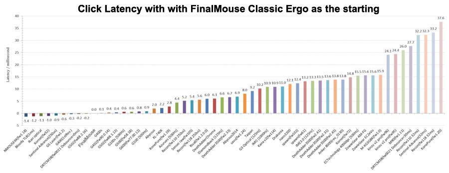 FinalMouse Click response time